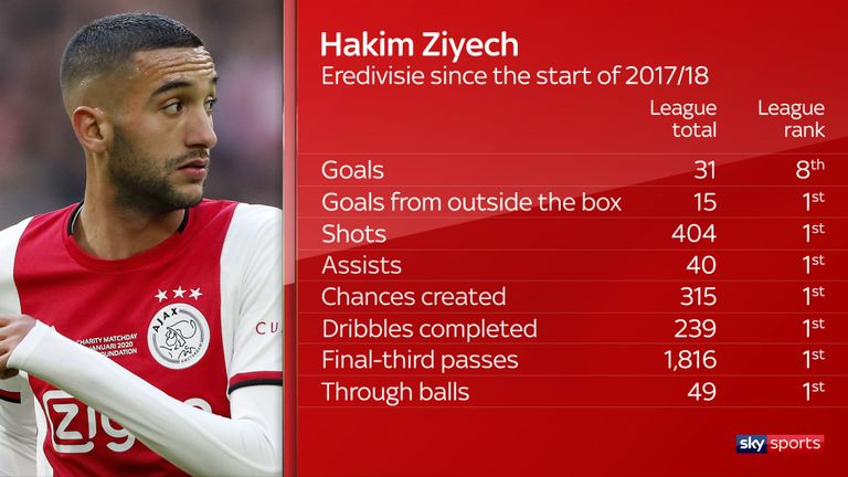 Hakim Ziyech tops the Eredivisie across a raft of attacking stats since the start of 2017/18